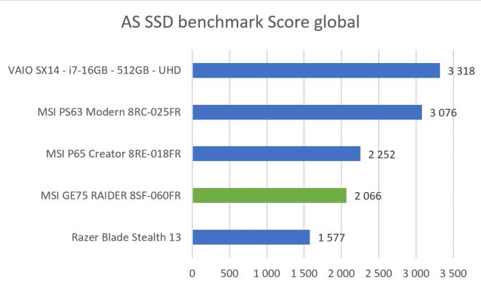 Benchmark AS SSD score globalMSI GE75
