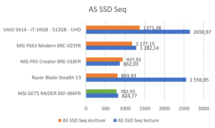 Benchmark AS SSD écriture séquentielle MSI GE75