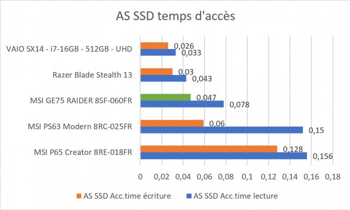 Benchmark AS SSD temps d'accès MSI GE75