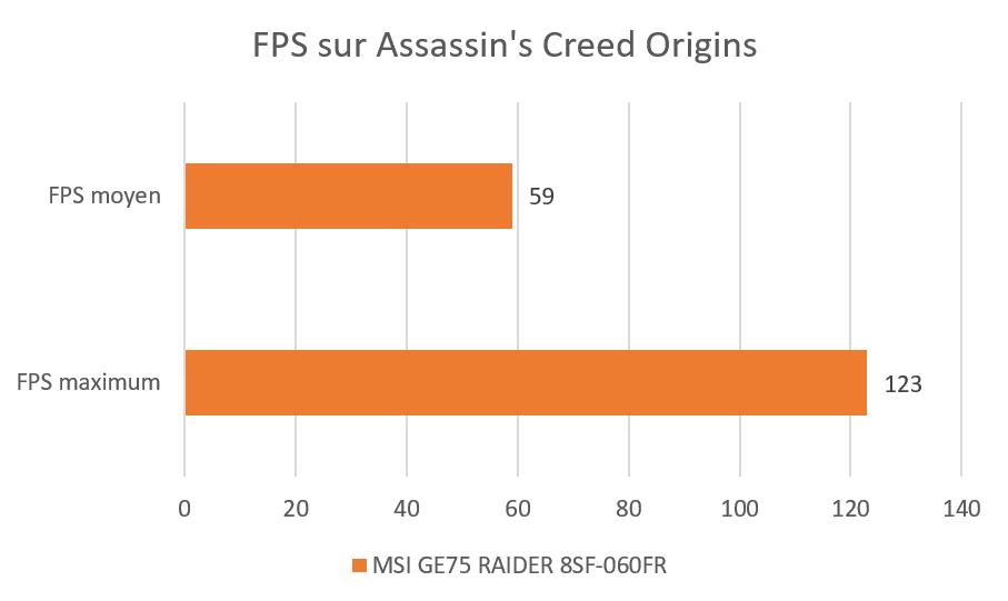 Benchmark Assassin's Creed Origins FPS