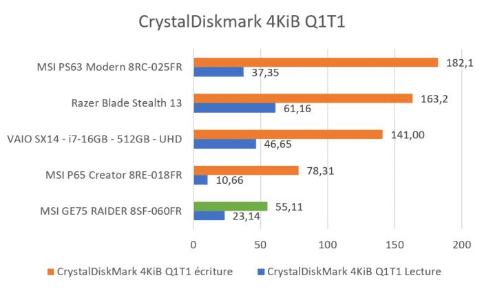 Benchmark CrystalDiskMark