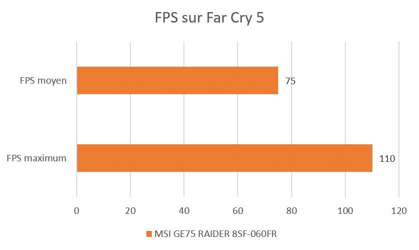 Benchmark Far Cry 5