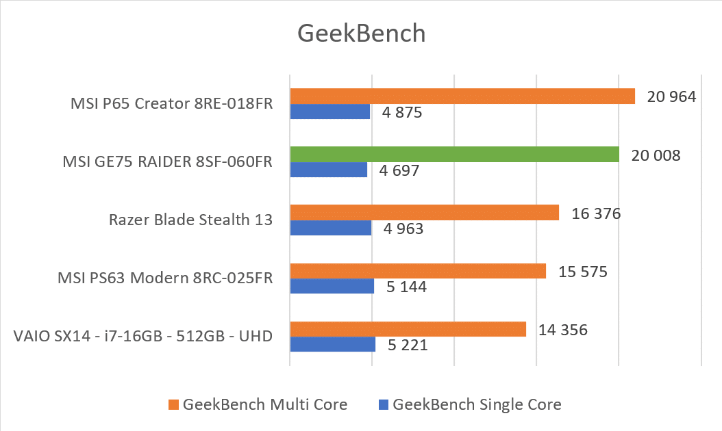 Benchmark GeekBench MSI GE75 Raider 8SF