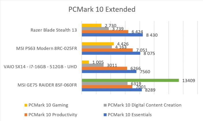 PCMark 10 Extended MSI GE75 Raider 8SF