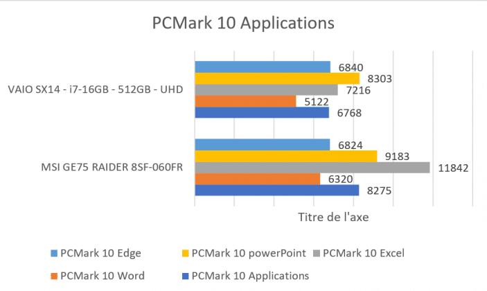 PCMark 10 Application MSI GE75 Raider 8SF