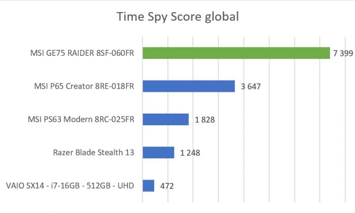 Benchmark Time Spy MSI GE75 Raider 8SF
