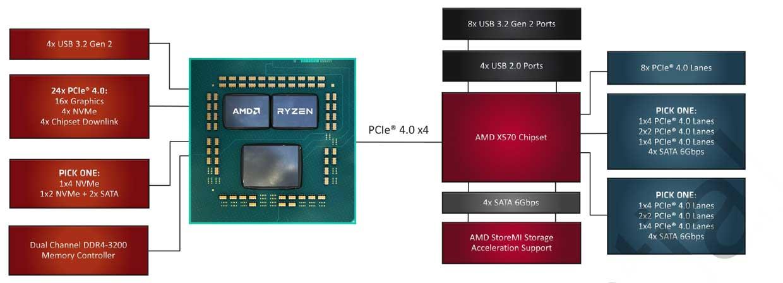 Chipset X570