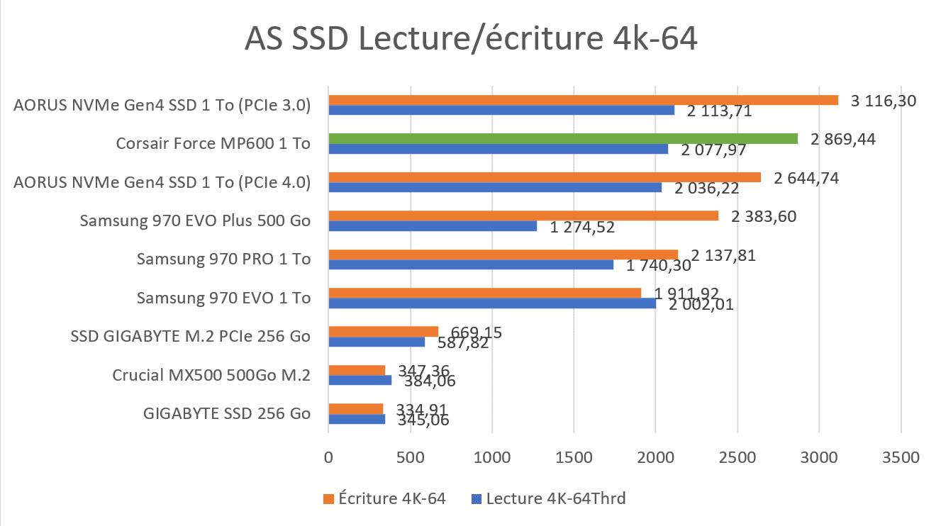 Benchmark AS SSD 4K-64 SSD Corsair