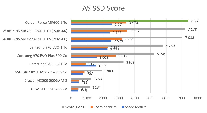 Benchmark AS SSD Score SSD Corsair