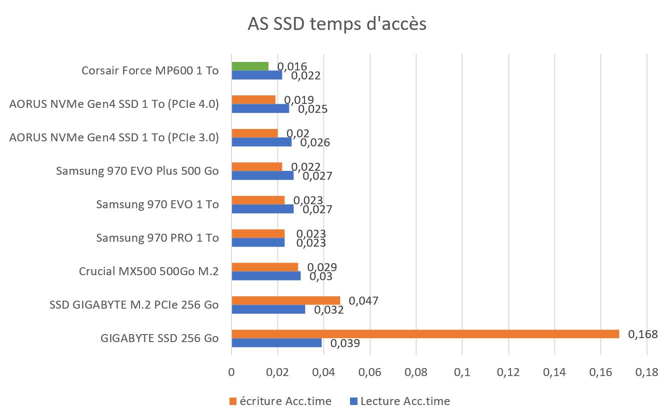 Benchmark AS SSD temps d'accès SSD Corsair