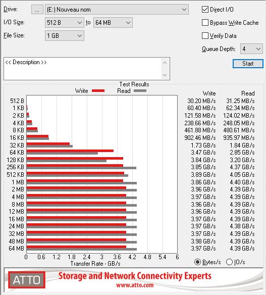 Benchmark ATTO SSD Corsair