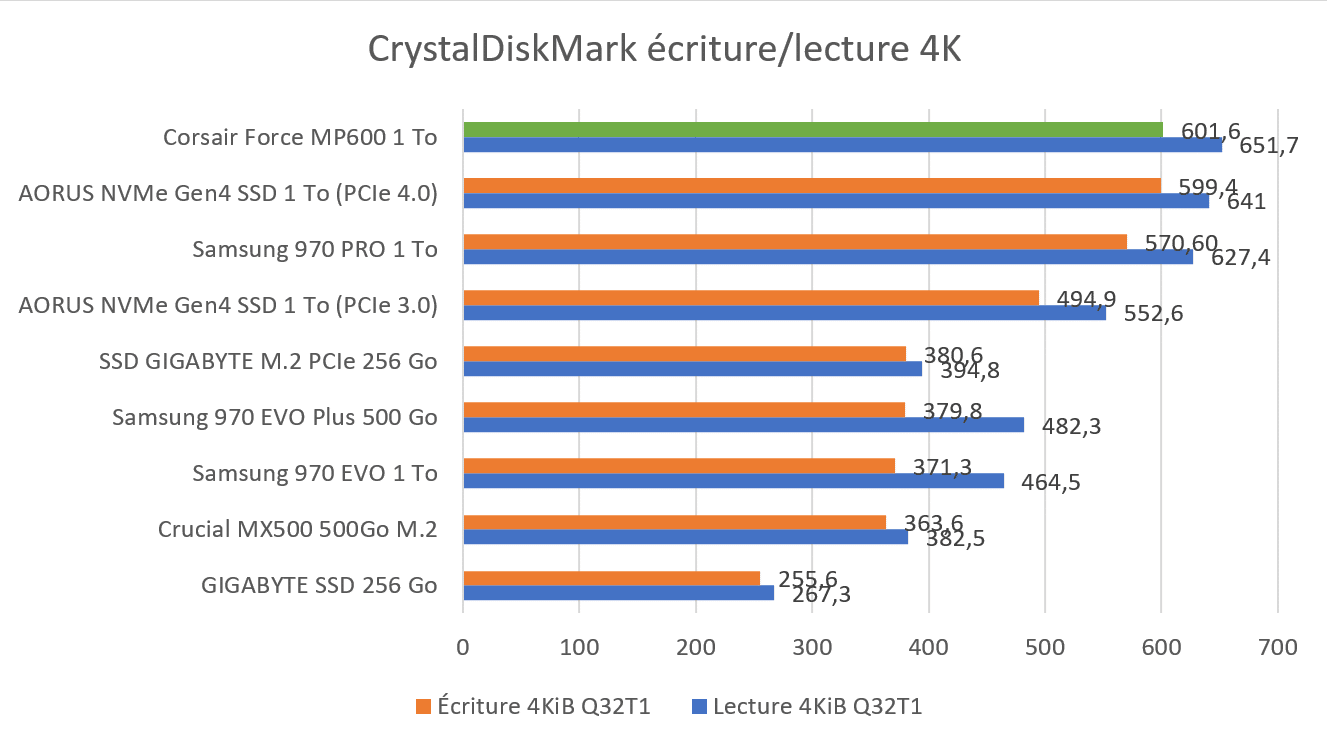 Benchmark CrystalDiskMark 4K SSD Corsair