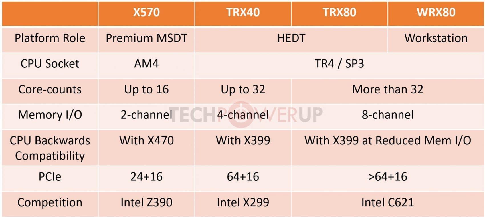 Chipsets AMD TRX40, TRX80 et WR80