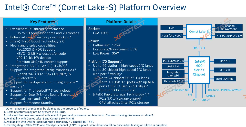10e génération de CPU Intel et Socket LGA 1200