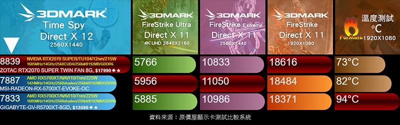 Benchmark MSI RADEON RX 5700 XT EVOKE