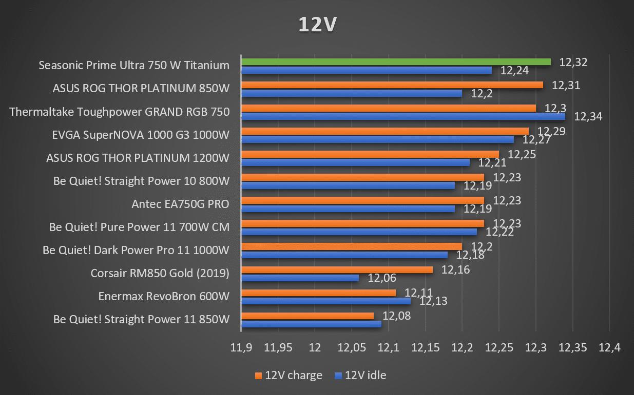 Tensions 12V alimentation Seasonic Prime Ultra Titanium