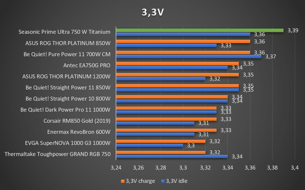 Tensions 3,3V alimentation Seasonic Prime Ultra Titanium