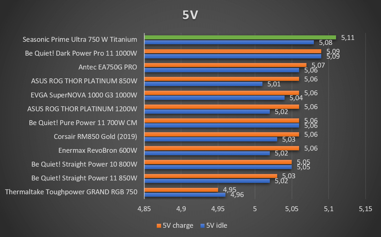 Tensions 5V alimentation Seasonic Prime Ultra Titanium
