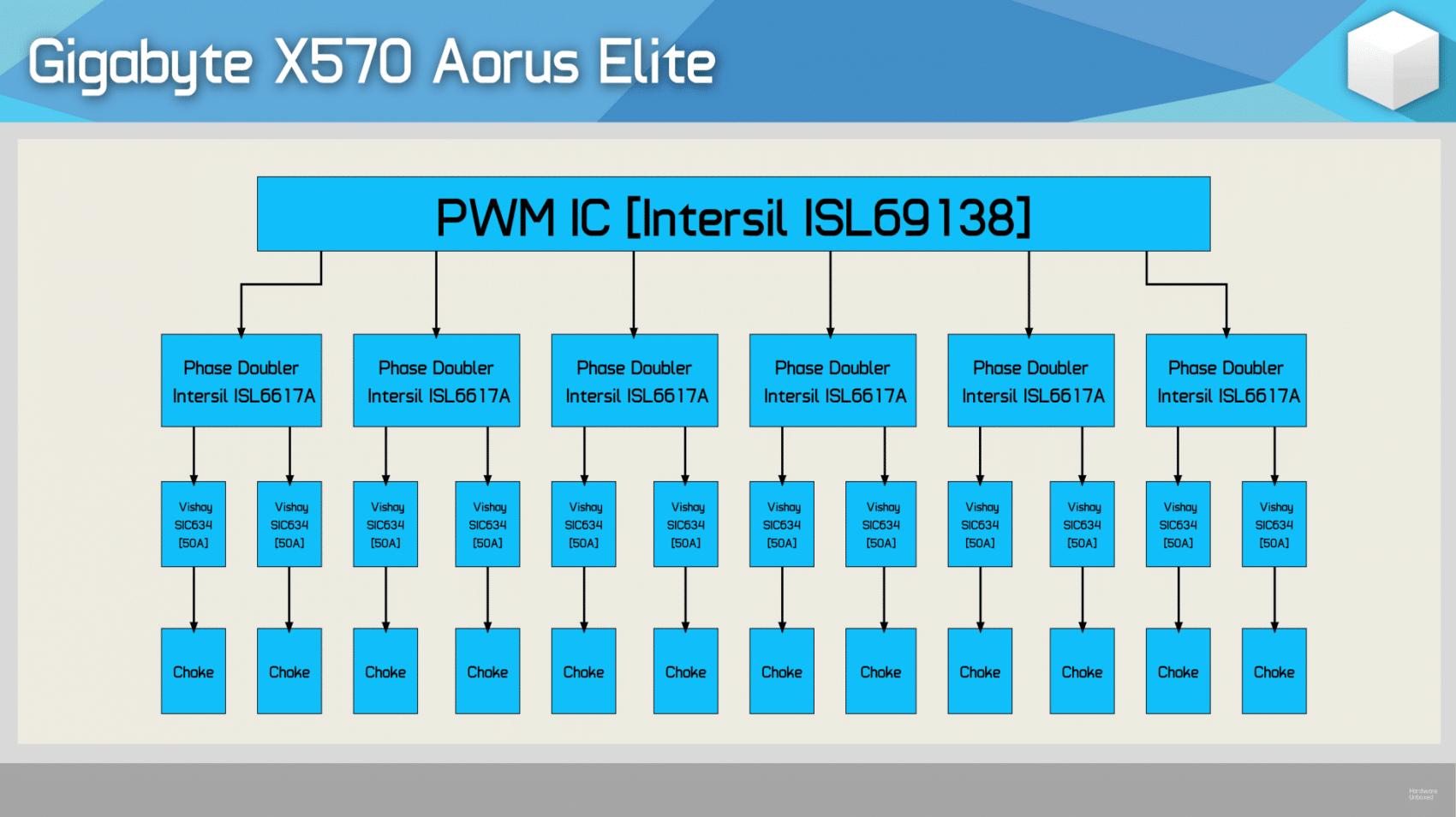 VRM Gigabyte X570 AORUS Elite