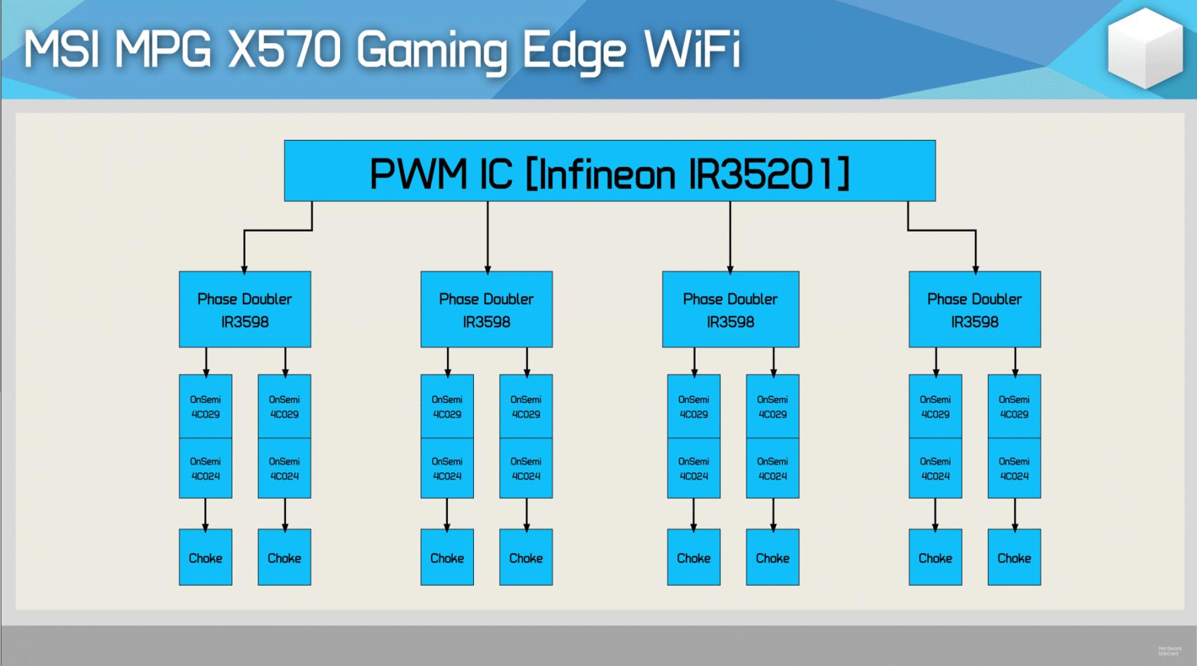 VRM MSI MPG X570 Gaming Edge WiFi