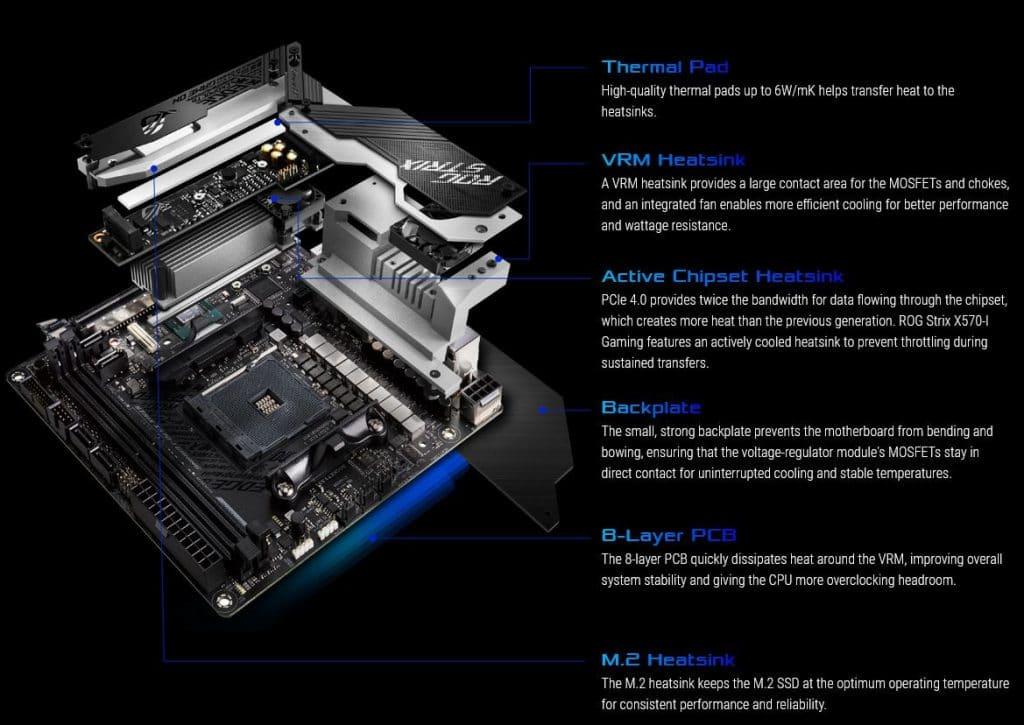 Carte mère ASUS ROG Strix X570-I système de refroidissement