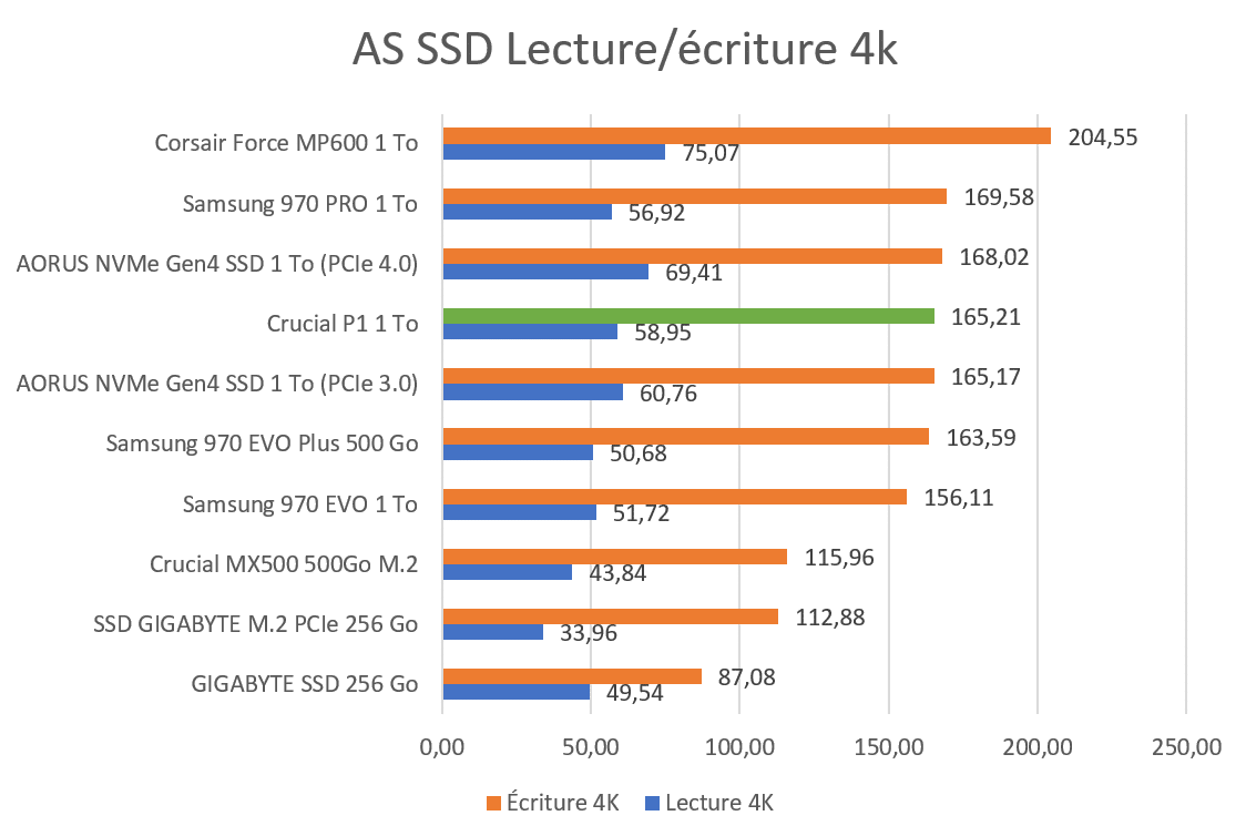 AS SSD Benchmark 4K Crucial P1 1 To