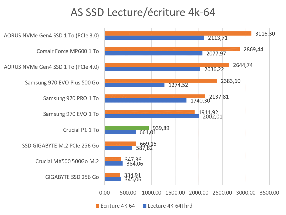 AS SSD Benchmark 4K64 Crucial P1 1 To
