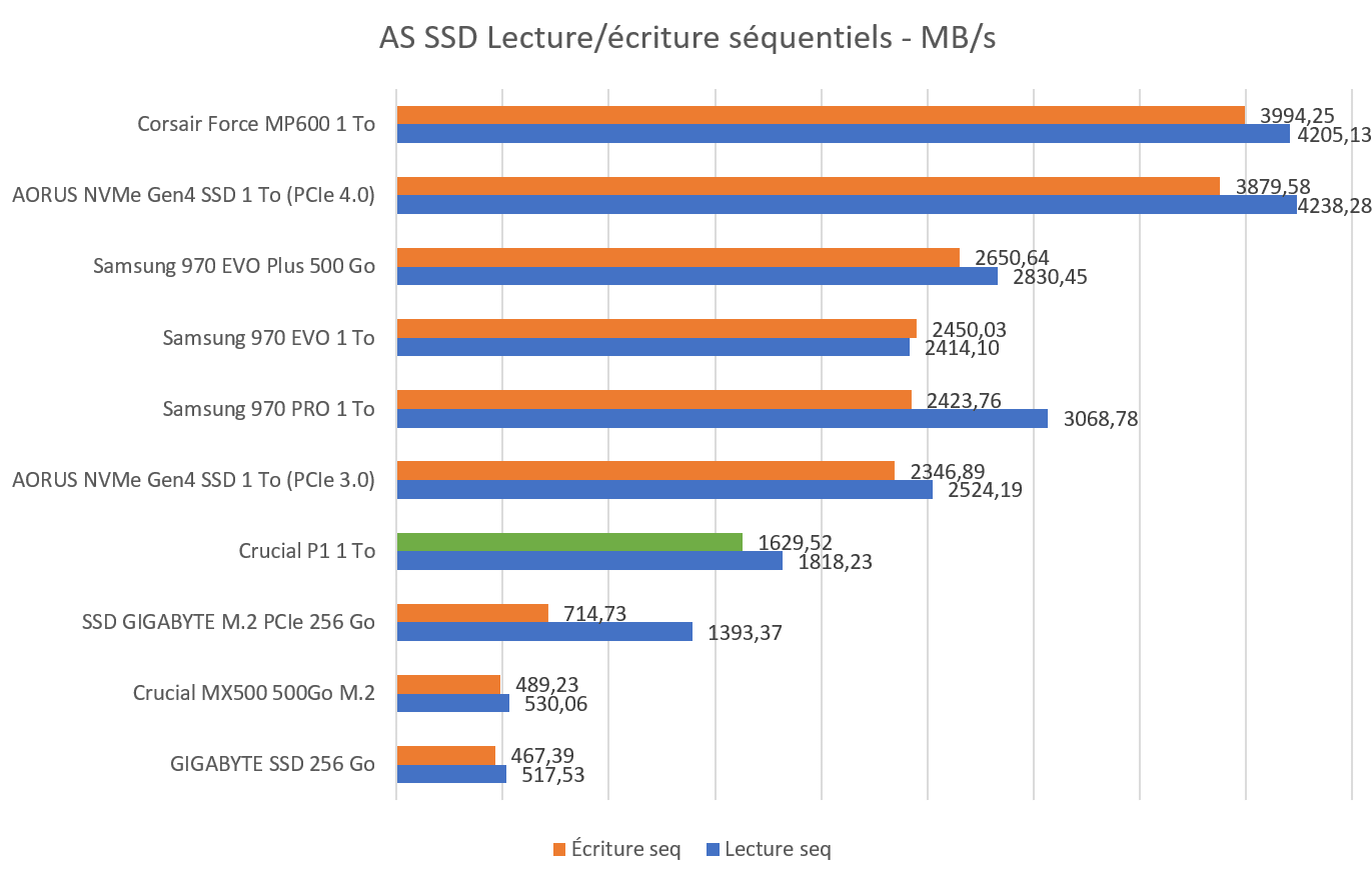 AS SSD Benchmark Crucial P1 1 To