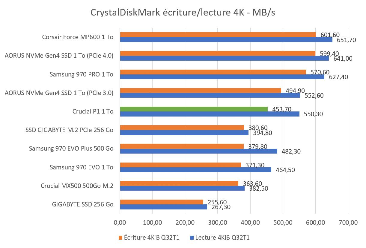 CrystalDiskmark 4K SSD Crucial P1 1 To
