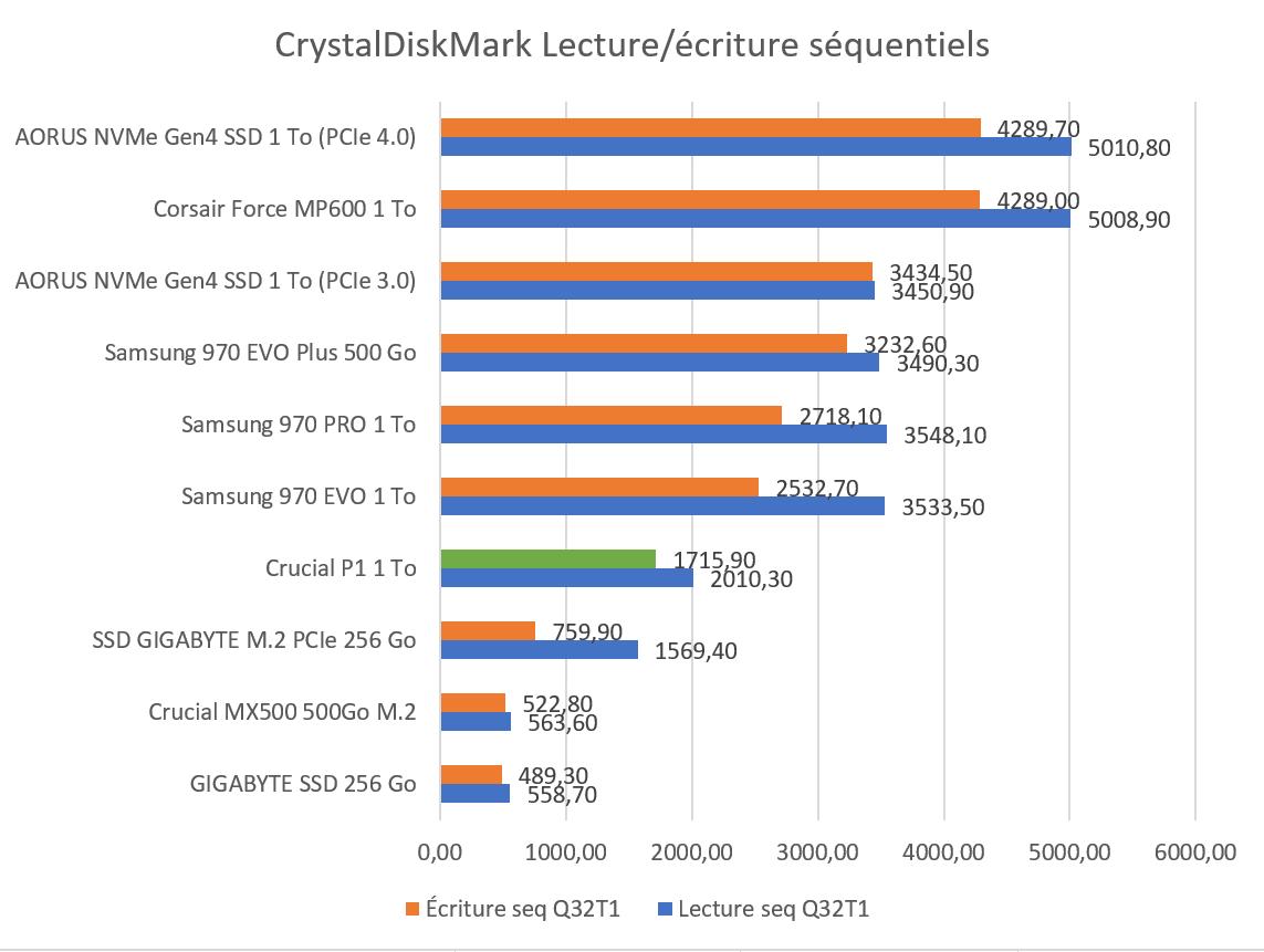 CrystalDiskmark SSD Crucial P1 1 To