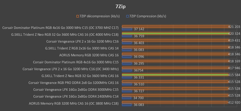 Benchmark 7Zip G.SKILL Trident Z Neo
