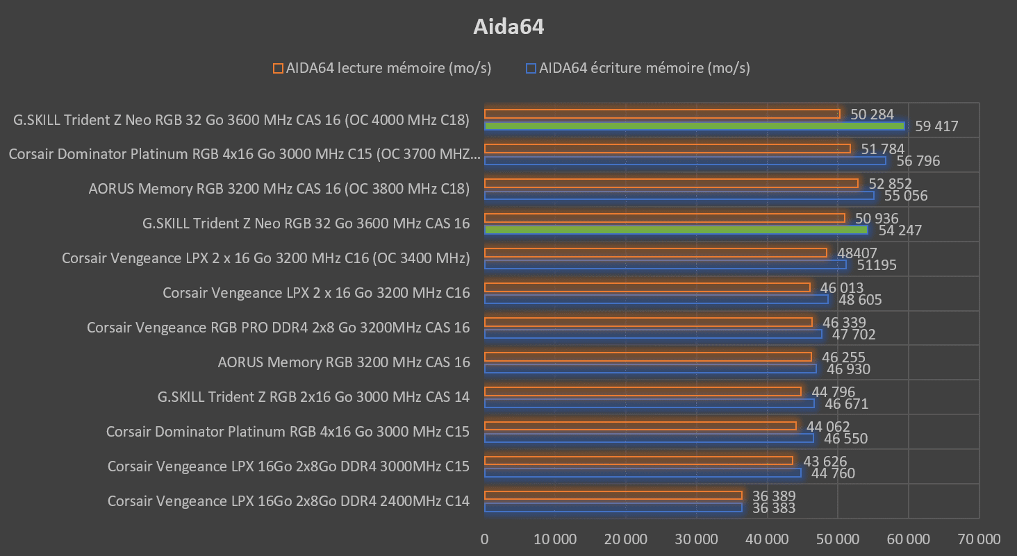Benchmark écriture et lecture Aida64 latence G.SKILL Trident Z Neo
