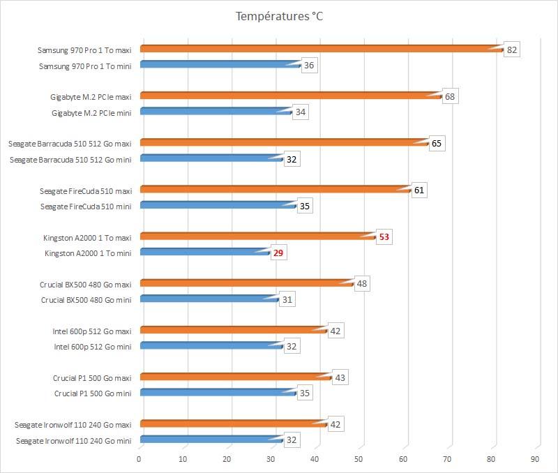 températures SSD