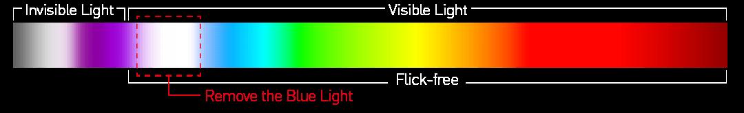 remove blue light
