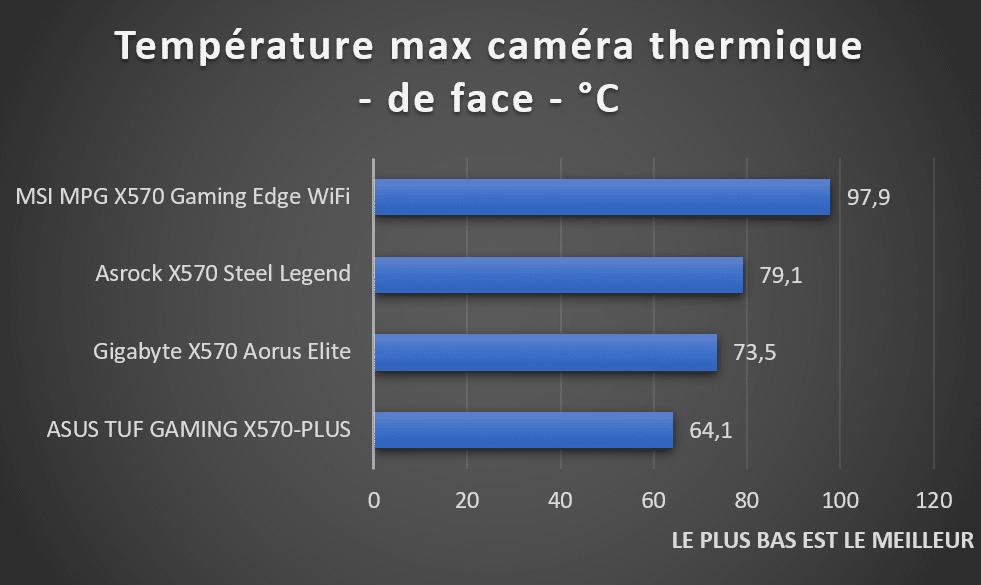 températures VRM cartes mères AMD X570 via caméra thermique