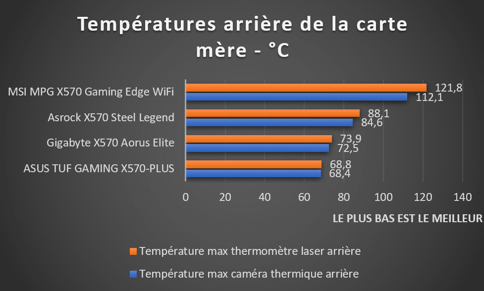 Températures PCB stress test VRM