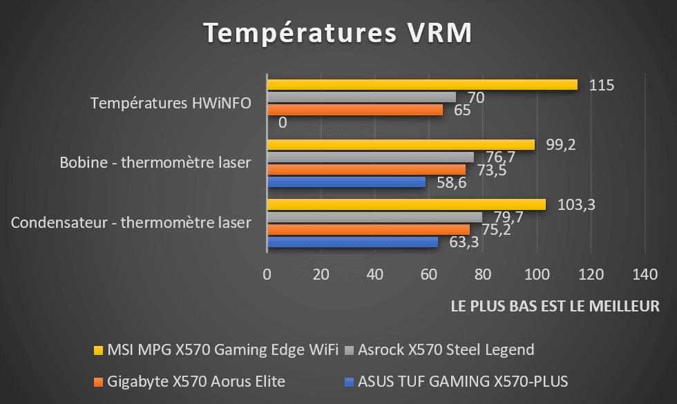 températures VRM cartes mères AMD X570 bobines et condensateurs