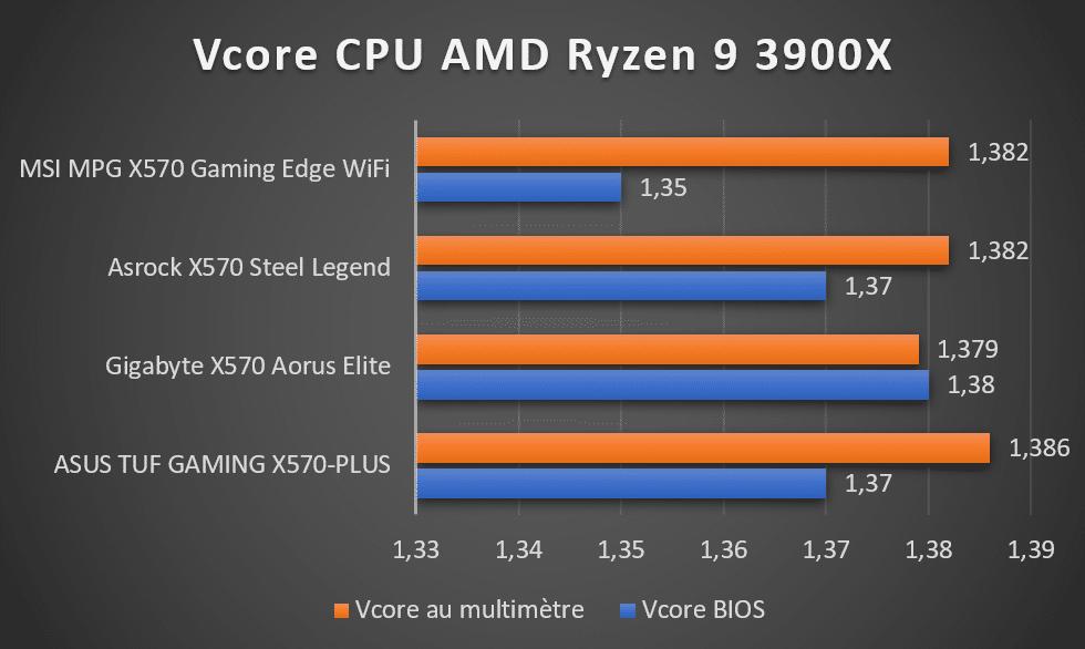 Vcore CPU AMD Ryzen 9 3900X