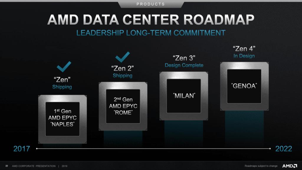 Roadmap AMD Epyc