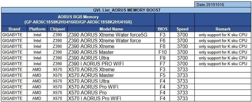 Carte mère compatible AORUS rgb memory DDR4-3600 MHz