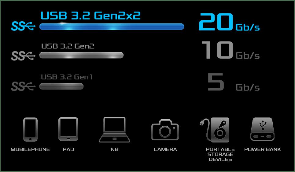 USB 3.2 Gen2x2