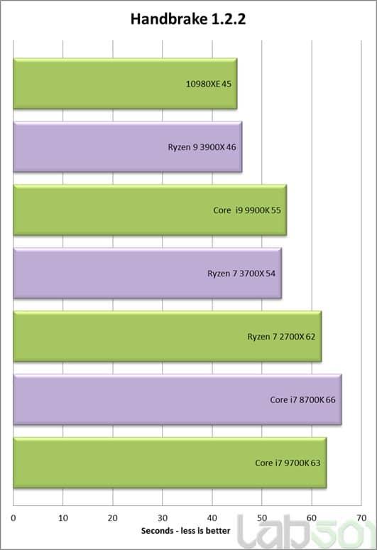 benchmark intel core i9 10980xe handbrake