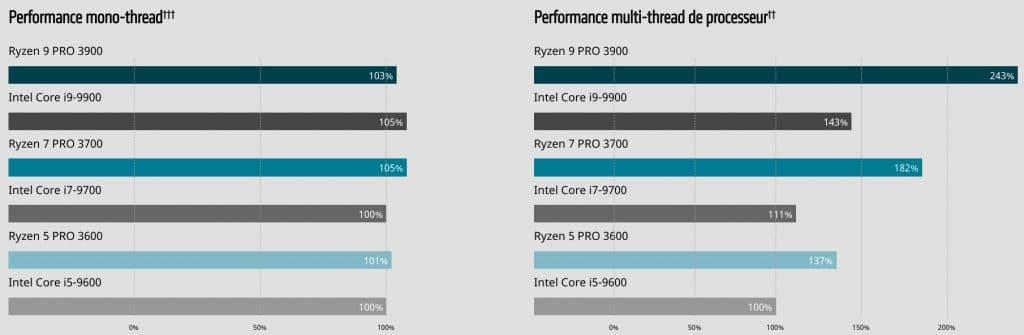 AMD Ryzen Pro 3000 vs Intel