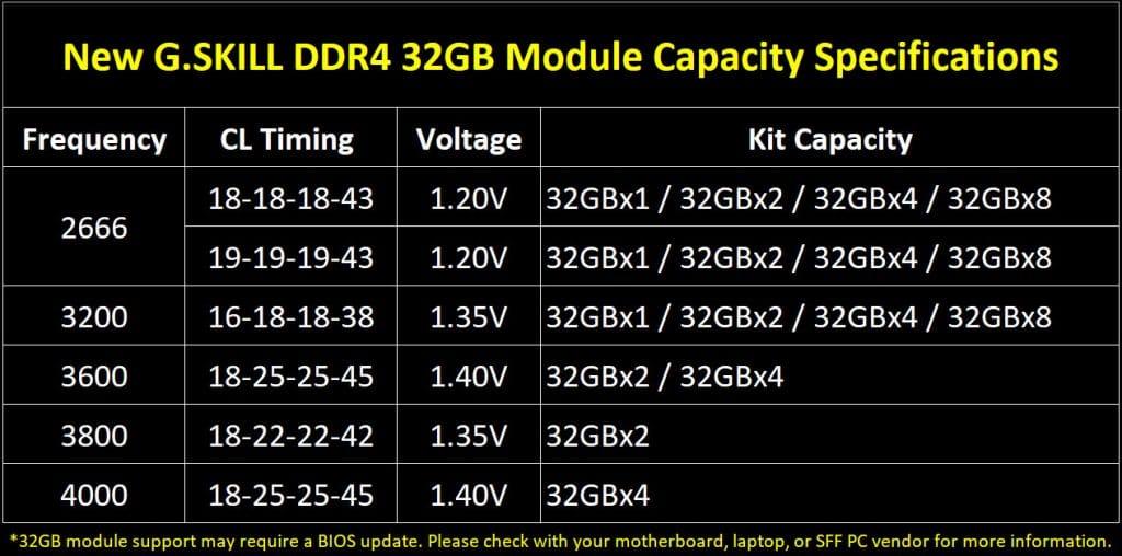 G-Skill DDR4 32 Go module gamme