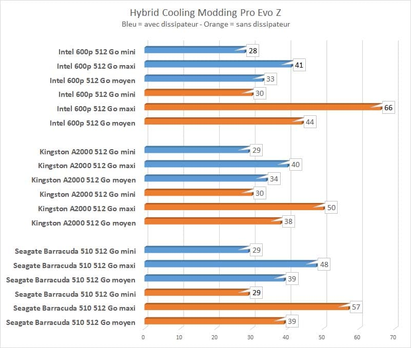 Hybrid Cooling Modding Pro Evo Z températures