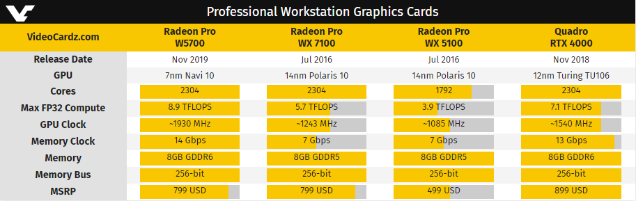AMD Radeon Pro W5700 gamme