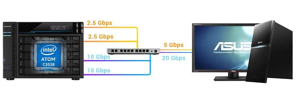 NAS Asustor AS65 réseau 10 Gbps