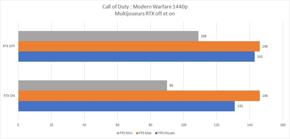 Résultats Test RayTracing on et off Call of Duty : Modern Warfare multijoueurs 1440p