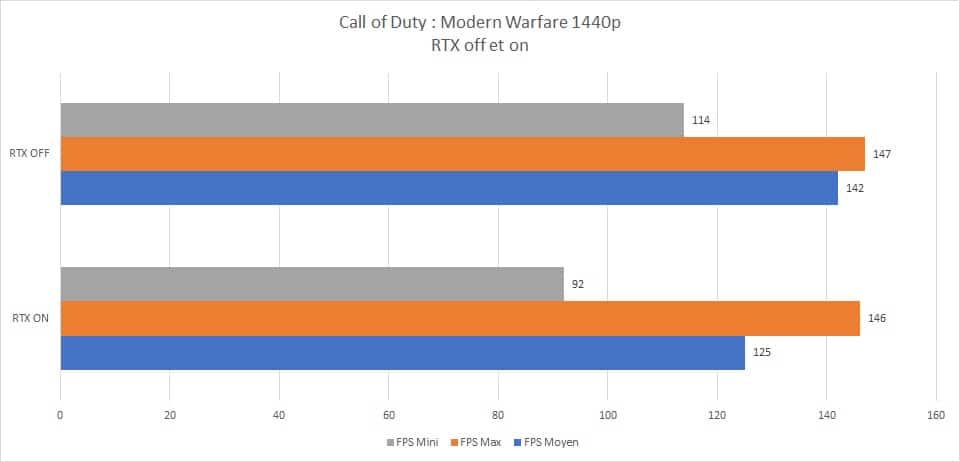 Résultats Test RayTracing on et off Call of Duty : Modern Warfare campagne 1440p