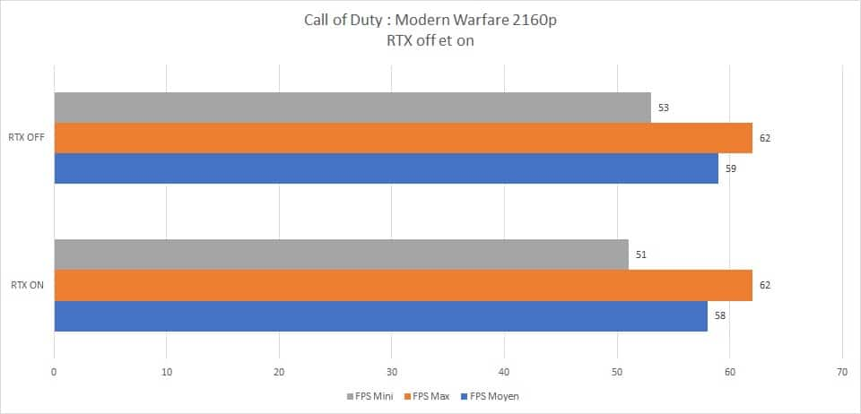 Résultats Test RayTracing on et off Call of Duty : Modern Warfare campagne 2160p